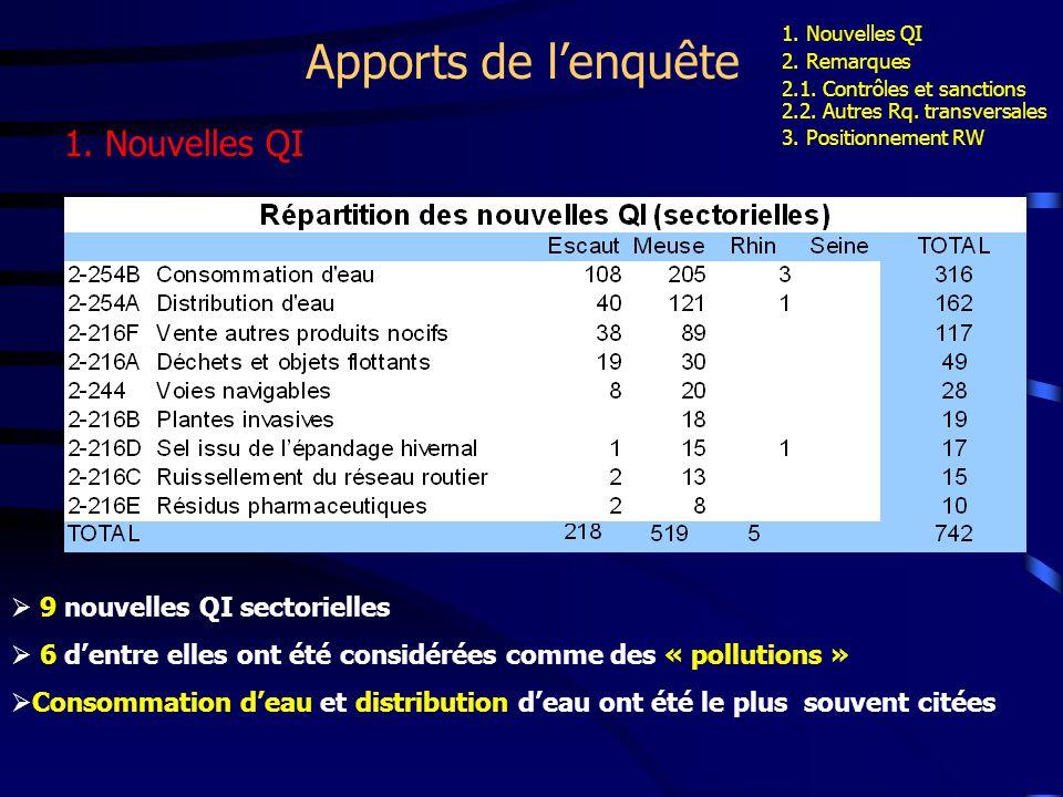Apports de lenquête 1. Nouvelles QI 9 nouvelles QI sectorielles 6 dentre elles ont été considérées comme des « pollutions » Consommation deau et distr