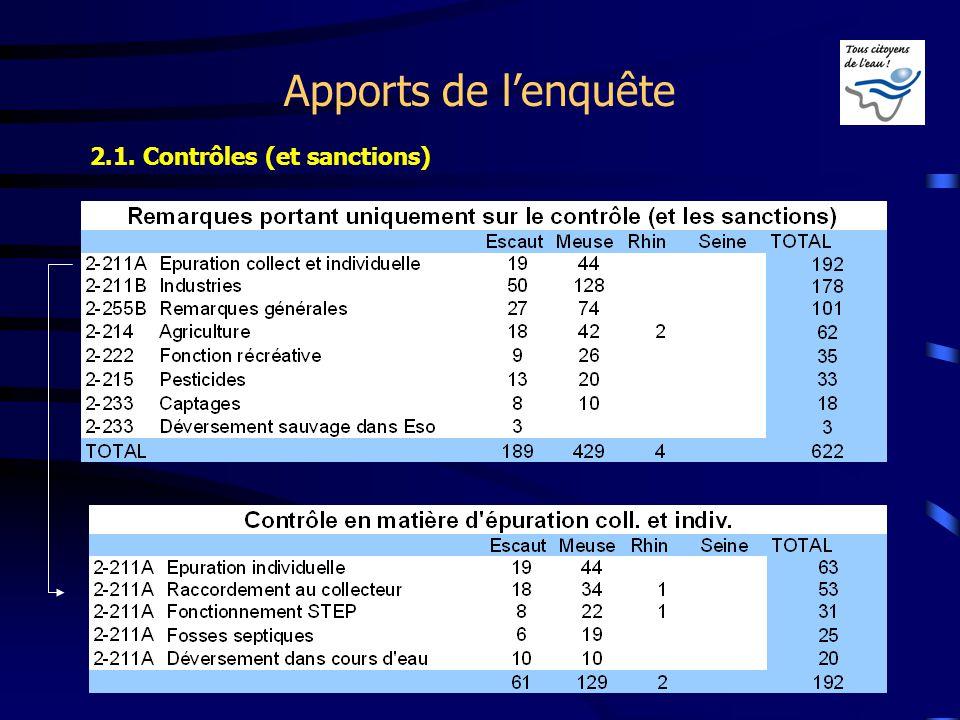 Apports de lenquête 2.1. Contrôles (et sanctions)