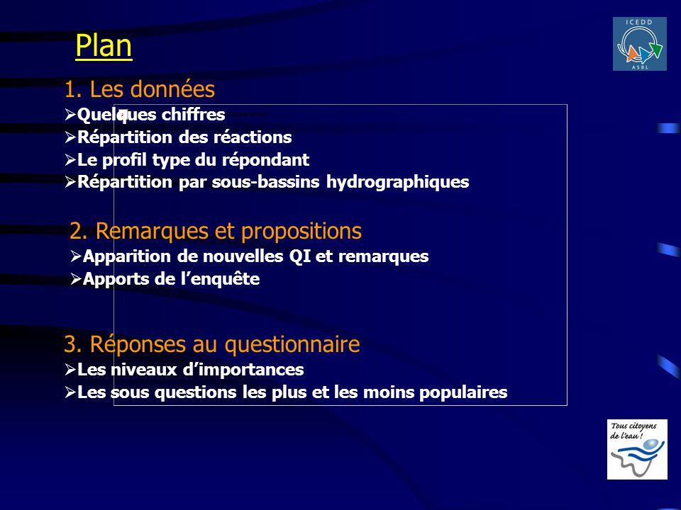 Plan 2. Remarques et propositions Apparition de nouvelles QI et remarques Apports de lenquête 3. Réponses au questionnaire Les niveaux dimportances Le