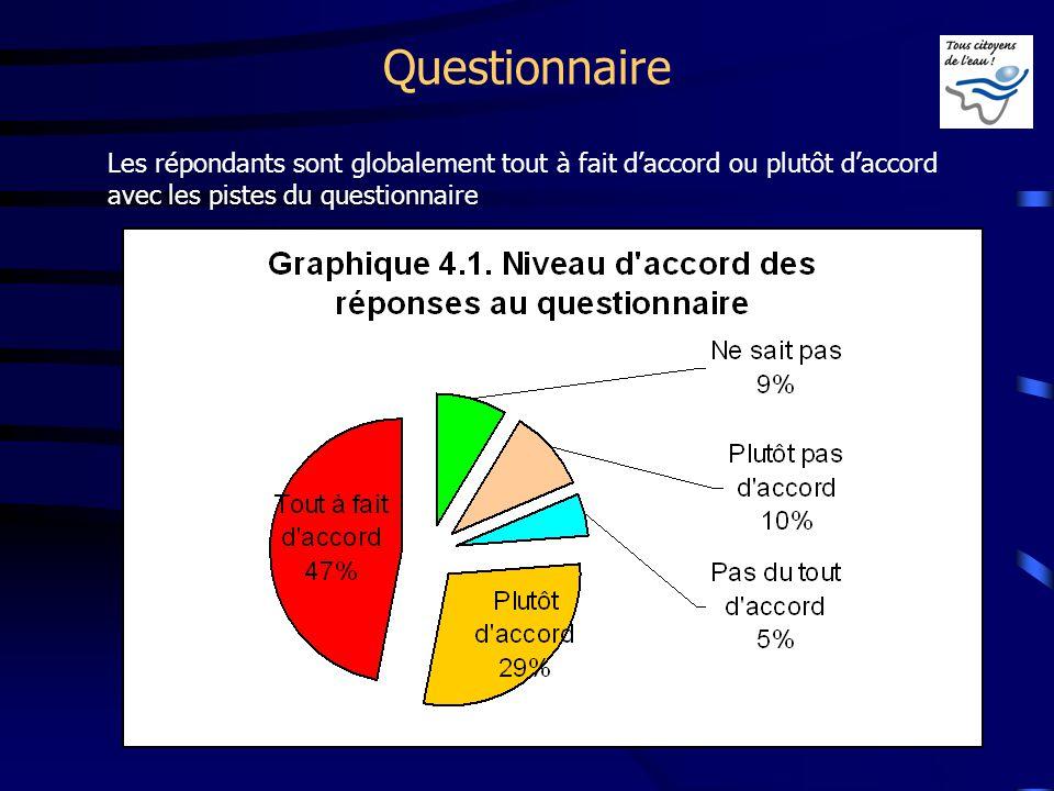Questionnaire Les répondants sont globalement tout à fait daccord ou plutôt daccord avec les pistes du questionnaire