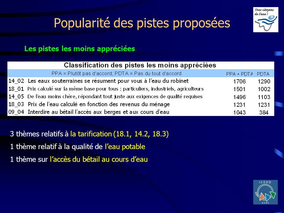 Popularité des pistes proposées 3 thèmes relatifs à la tarification (18.1, 14.2, 18.3) 1 thème relatif à la qualité de leau potable 1 thème sur laccès