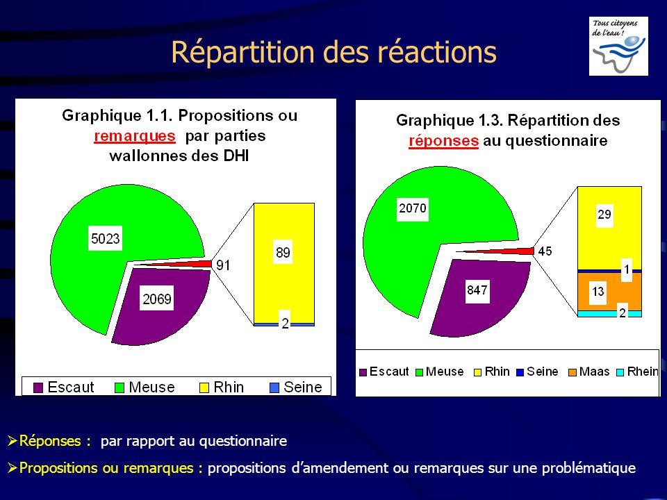 Répartition des réactions Réponses : par rapport au questionnaire Propositions ou remarques : propositions damendement ou remarques sur une problémati