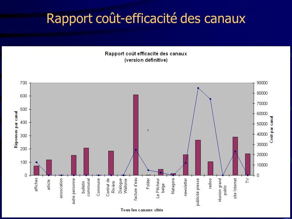 Rapport coût-efficacité des canaux