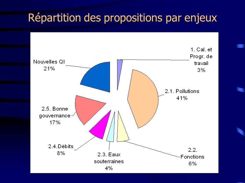 Répartition des propositions par enjeux