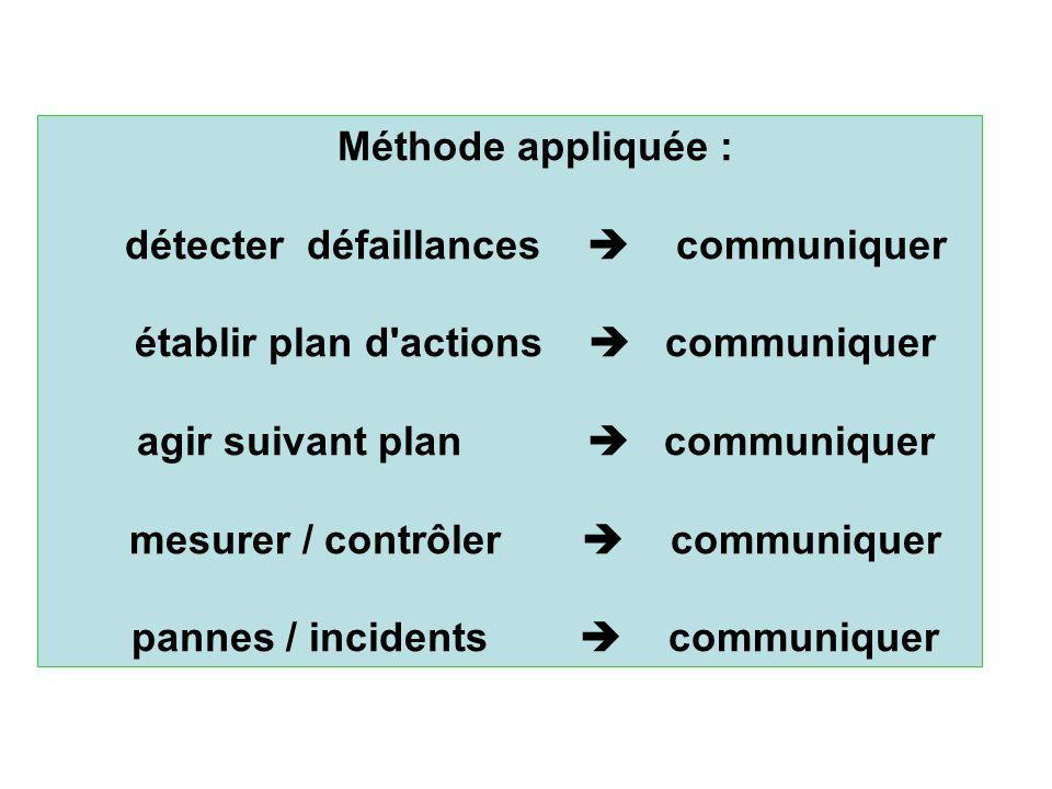 Méthode appliquée : détecter défaillances communiquer établir plan d'actions communiquer agir suivant plan communiquer mesurer / contrôler communiquer