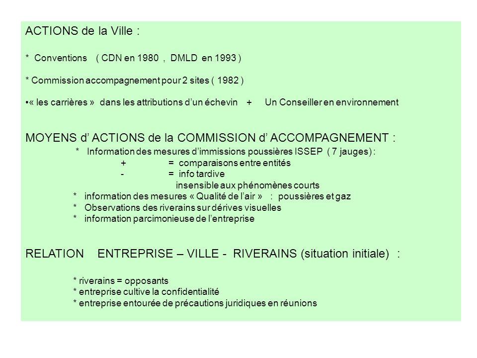 ACTIONS de la Ville : * Conventions ( CDN en 1980, DMLD en 1993 ) * Commission accompagnement pour 2 sites ( 1982 ) « les carrières » dans les attribu