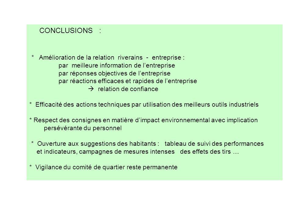 CONCLUSIONS : * Amélioration de la relation riverains - entreprise : par meilleure information de lentreprise par réponses objectives de lentreprise p