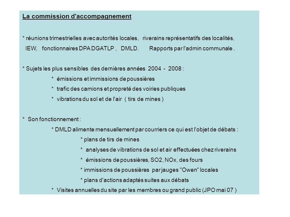 Actions DMLD les plus significatives 2004 - 2008 : 1Lutte contre les poussières émises et retombées * remplacement en 2004 du dépoussiérage à électrofiltre four rotatif Namêche (devant répondre à un norme d émission limite plus sévère).