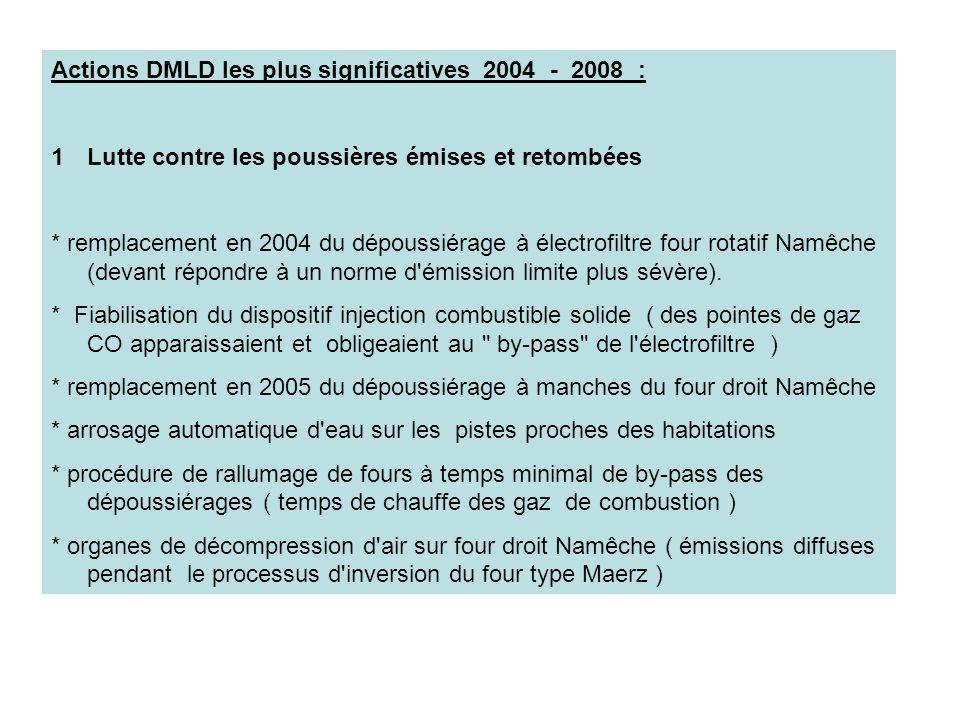 Actions DMLD les plus significatives 2004 - 2008 : 1Lutte contre les poussières émises et retombées * remplacement en 2004 du dépoussiérage à électrof