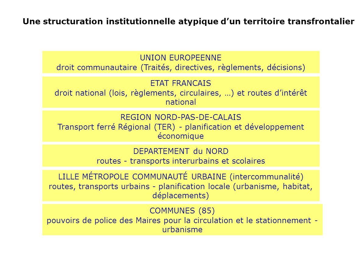 Lille Métropole Regroupe 85 communes depuis 1968 Pour les grandes compétences daménagement : Urbanisme Transports collectifs urbains Voirie Circulation mais aussi : eau, assainissement, résidus urbains, développement économique, espace naturel