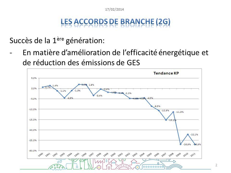 Succès de la 1 ère génération: -En matière damélioration de lefficacité énergétique et de réduction des émissions de GES 2 17/02/2014