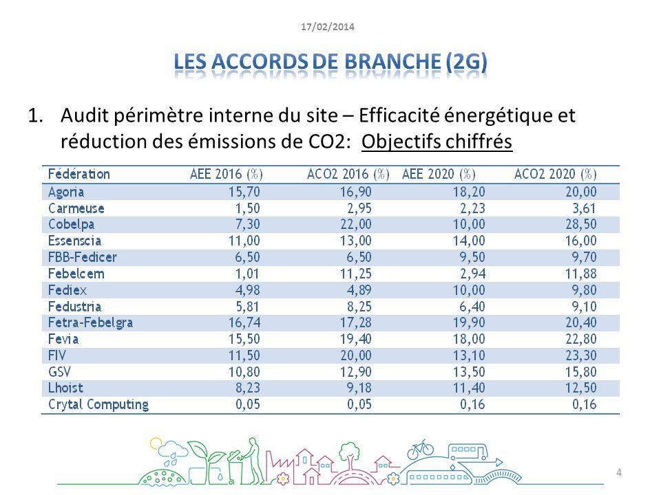 1.Audit périmètre interne du site – Efficacité énergétique et réduction des émissions de CO2: Objectifs chiffrés 4 17/02/2014