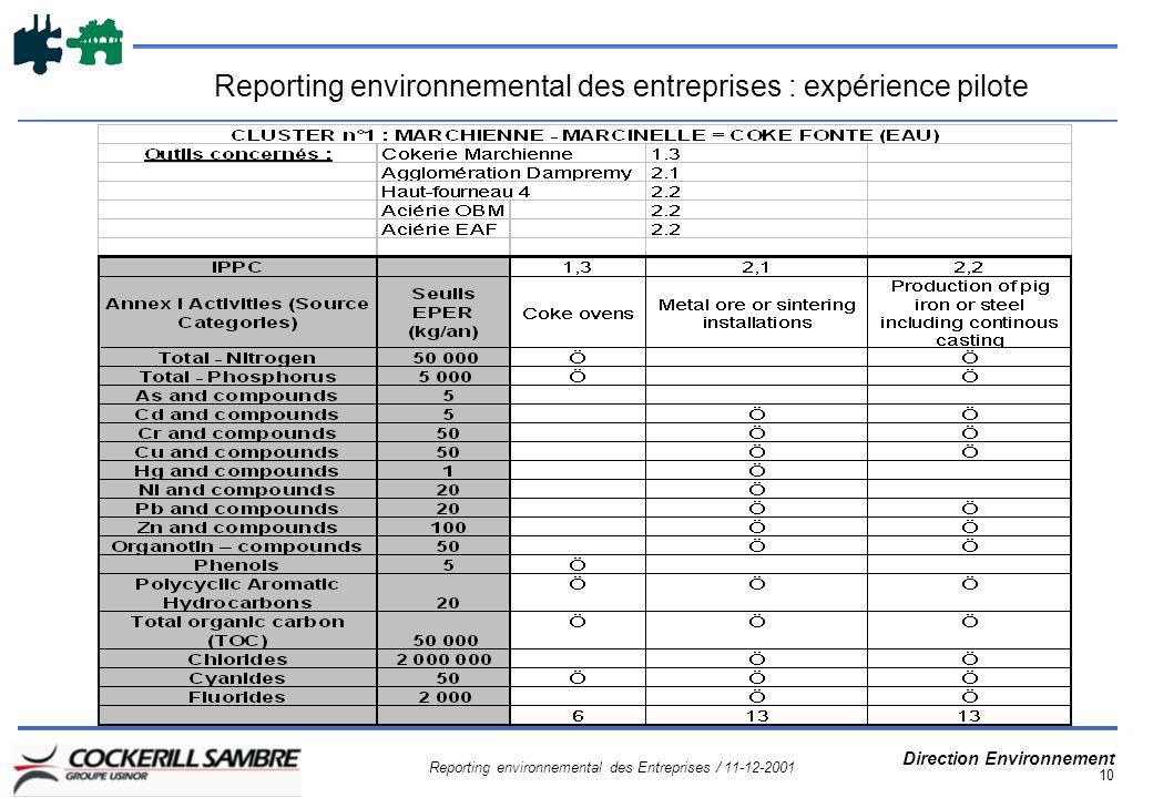 Reporting environnemental des Entreprises / 11-12-2001 Direction Environnement 10 Reporting environnemental des entreprises : expérience pilote