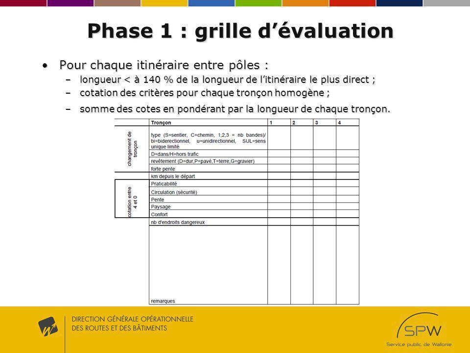 Phase 1 : grille dévaluation Pour chaque itinéraire entre pôles :Pour chaque itinéraire entre pôles : –longueur < à 140 % de la longueur de litinérair