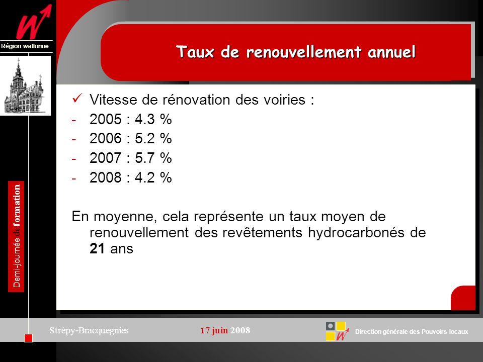 Direction générale des Pouvoirs locaux Région wallonne Demi-journée de formation Strépy-Bracquegnies17 juin 2008 Taux de renouvellement annuel Vitesse de rénovation des voiries : -2005 : 4.3 % -2006 : 5.2 % -2007 : 5.7 % -2008 : 4.2 % En moyenne, cela représente un taux moyen de renouvellement des revêtements hydrocarbonés de 21 ans
