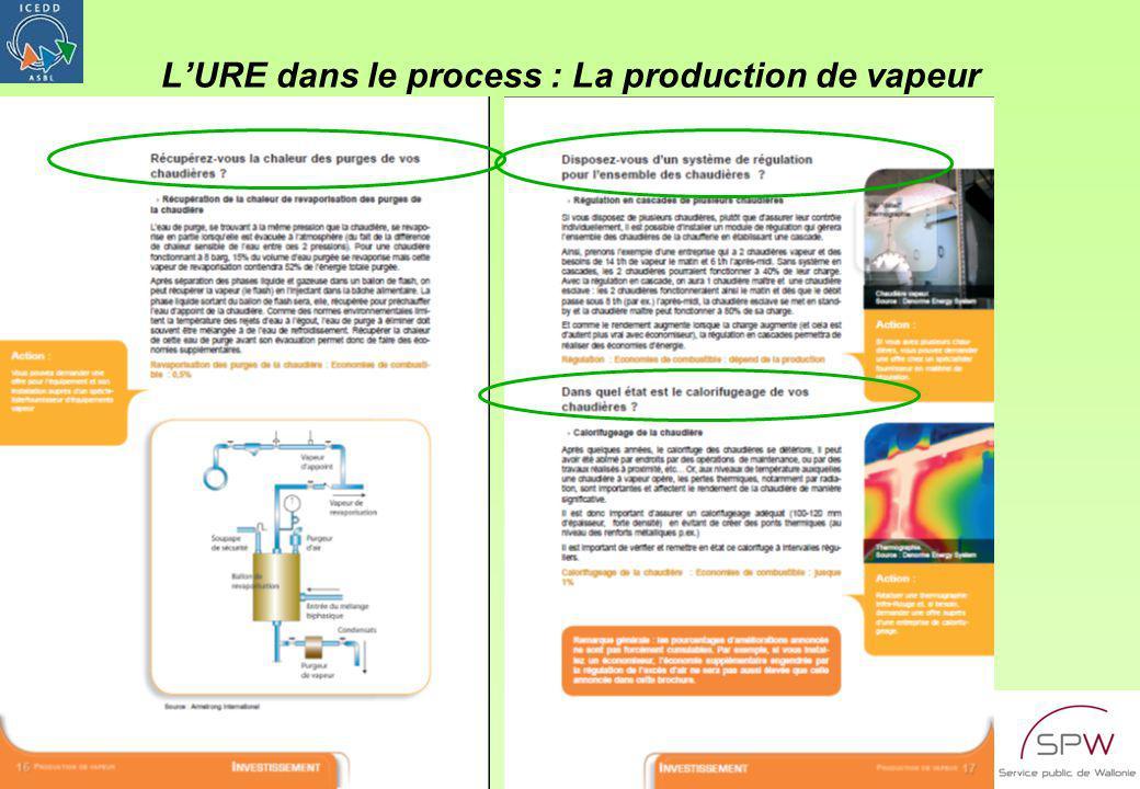 MOD 732-7a HOR CLR V2 du 5/1/2004ICEDD – RA/PDC12 LURE dans le process : La production de vapeur