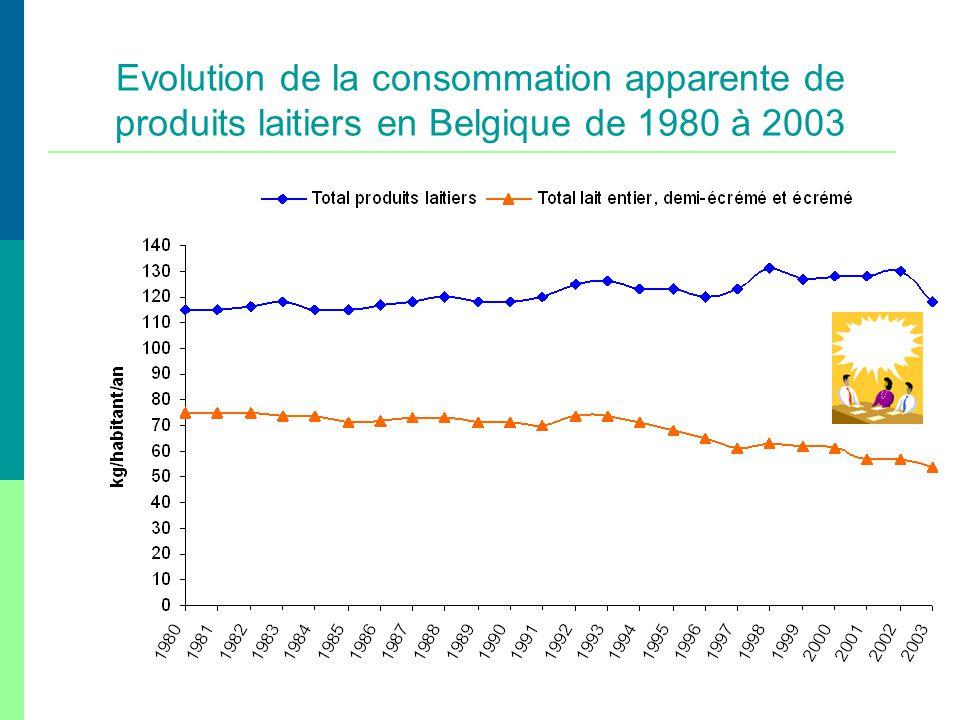 Evolution de la consommation apparente de produits laitiers en Belgique de 1980 à 2003