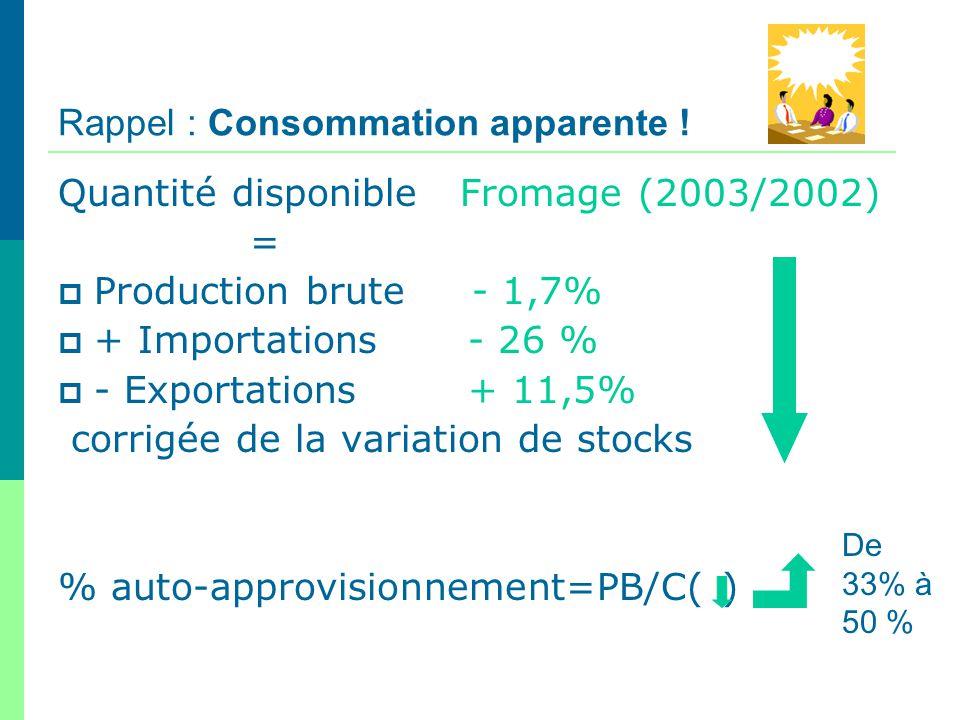 Rappel : Consommation apparente ! Quantité disponible Fromage (2003/2002) = Production brute - 1,7% + Importations - 26 % - Exportations + 11,5% corri
