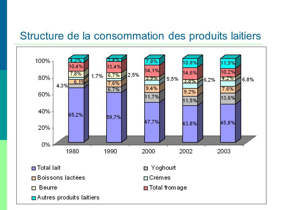 Structure de la consommation des produits laitiers
