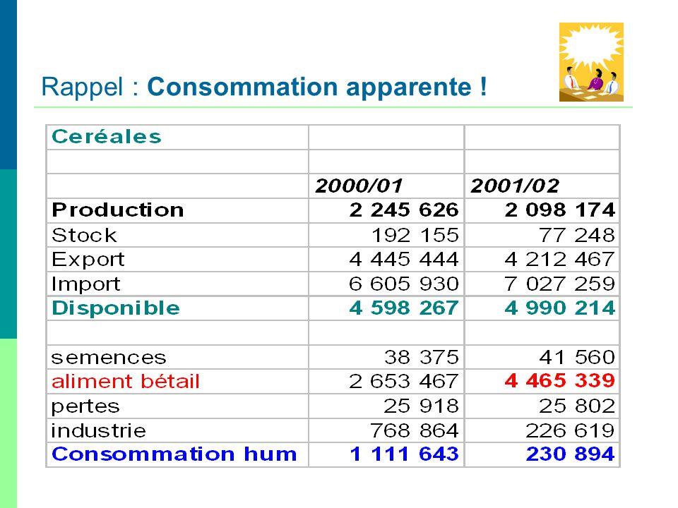 Rappel : Consommation apparente !