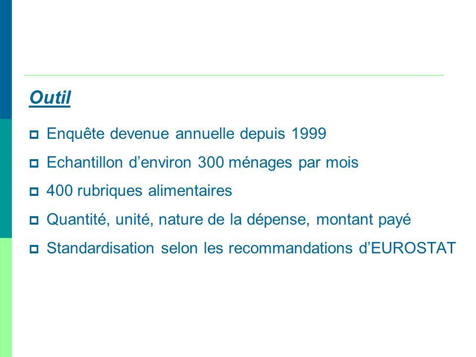 Outil Enquête devenue annuelle depuis 1999 Echantillon denviron 300 ménages par mois 400 rubriques alimentaires Quantité, unité, nature de la dépense,