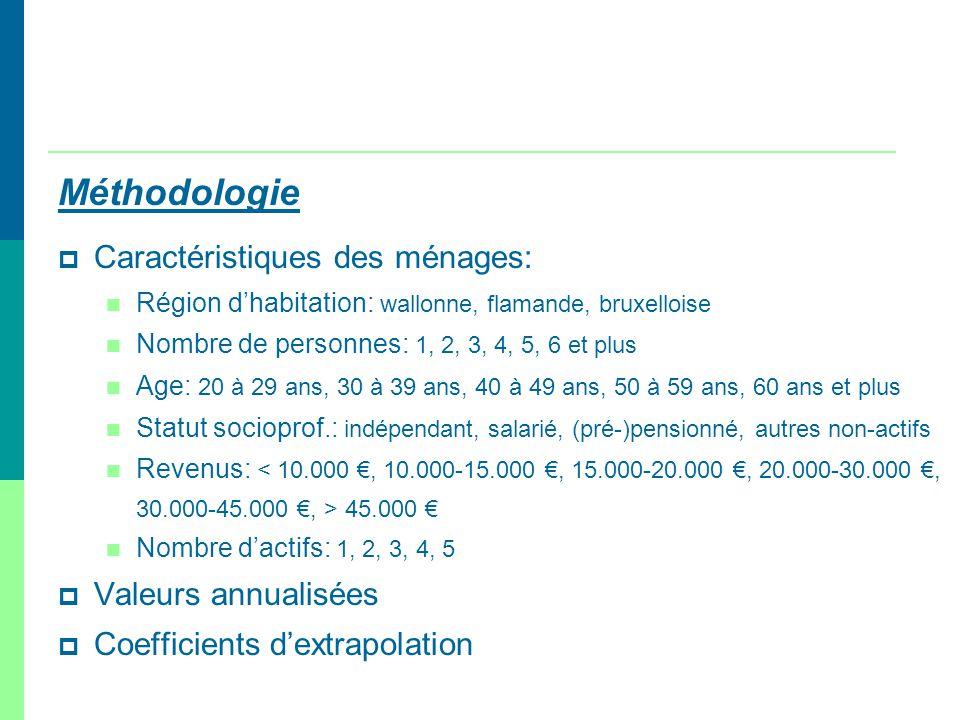 Méthodologie Caractéristiques des ménages: Région dhabitation: wallonne, flamande, bruxelloise Nombre de personnes: 1, 2, 3, 4, 5, 6 et plus Age: 20 à