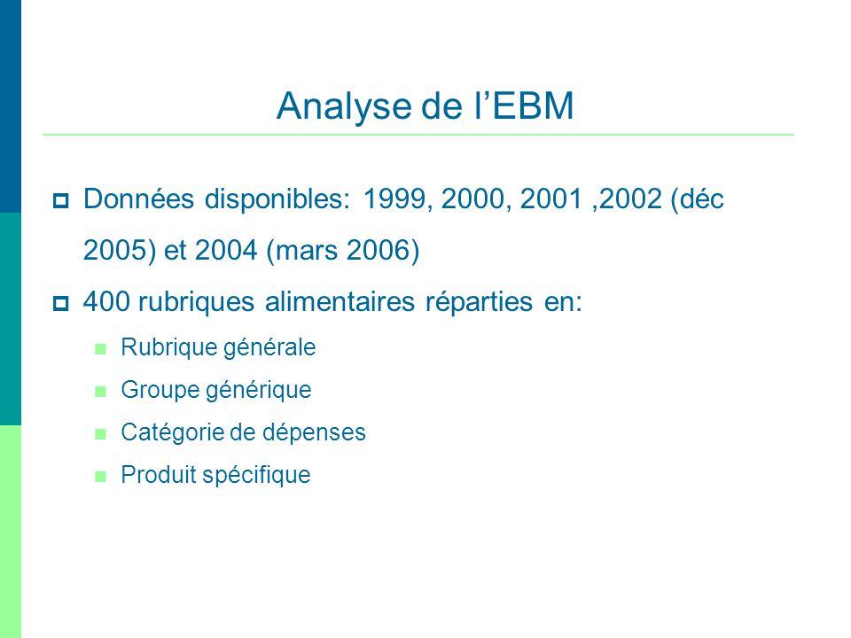 Données disponibles: 1999, 2000, 2001,2002 (déc 2005) et 2004 (mars 2006) 400 rubriques alimentaires réparties en: Rubrique générale Groupe générique