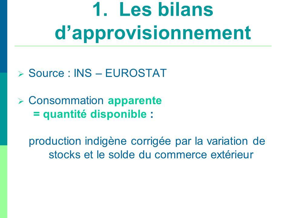Source : INS – EUROSTAT Consommation apparente = quantité disponible : production indigène corrigée par la variation de stocks et le solde du commerce