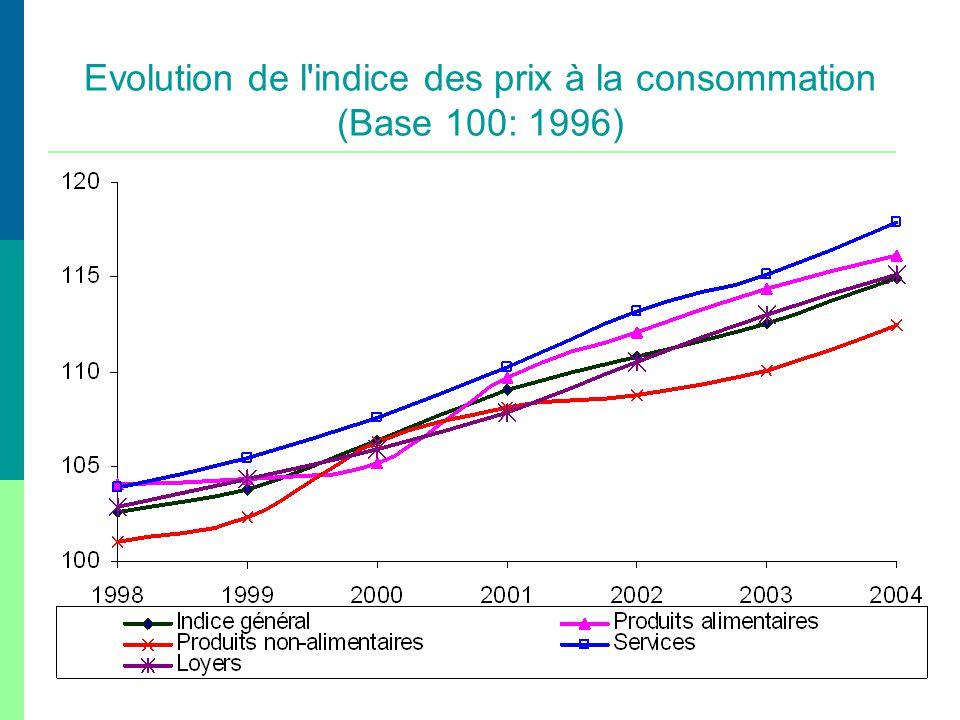 Evolution de l'indice des prix à la consommation (Base 100: 1996)