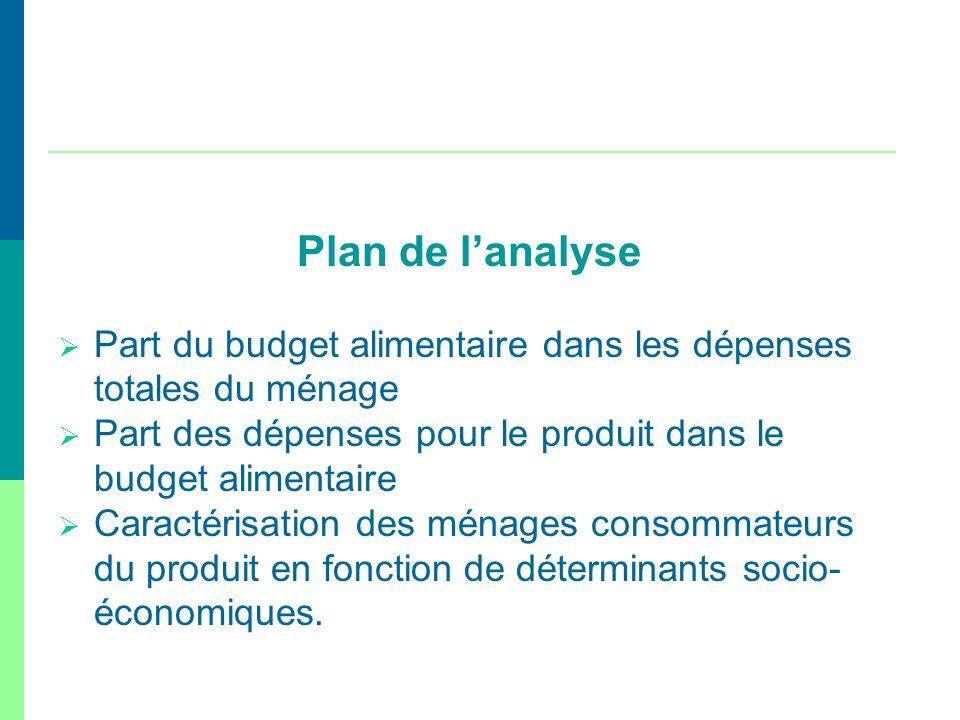 Plan de lanalyse Part du budget alimentaire dans les dépenses totales du ménage Part des dépenses pour le produit dans le budget alimentaire Caractéri