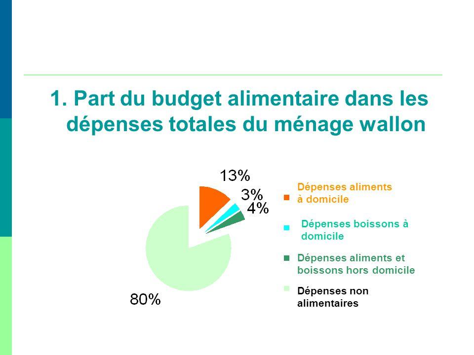 1. Part du budget alimentaire dans les dépenses totales du ménage wallon Dépenses aliments à domicile Dépenses boissons à domicile Dépenses aliments e