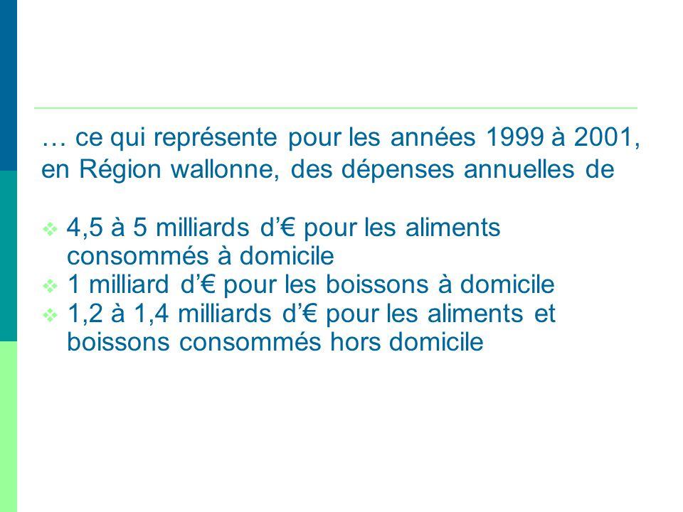… ce qui représente pour les années 1999 à 2001, en Région wallonne, des dépenses annuelles de 4,5 à 5 milliards d pour les aliments consommés à domic