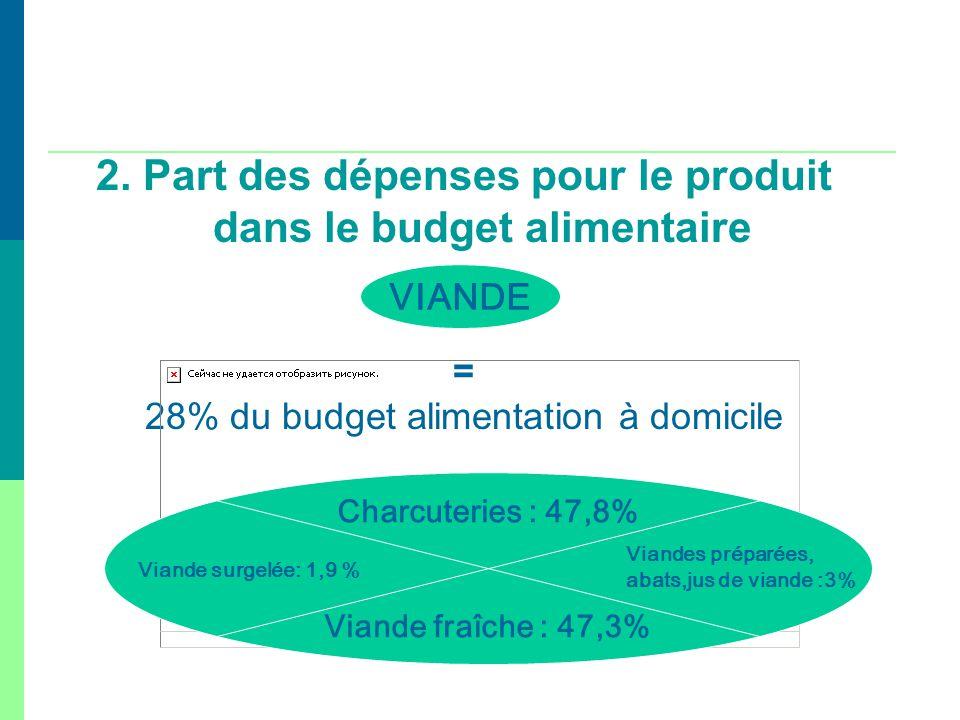 2. Part des dépenses pour le produit dans le budget alimentaire = 28% du budget alimentation à domicile Charcuteries : 47,8% Viande fraîche : 47,3% Vi