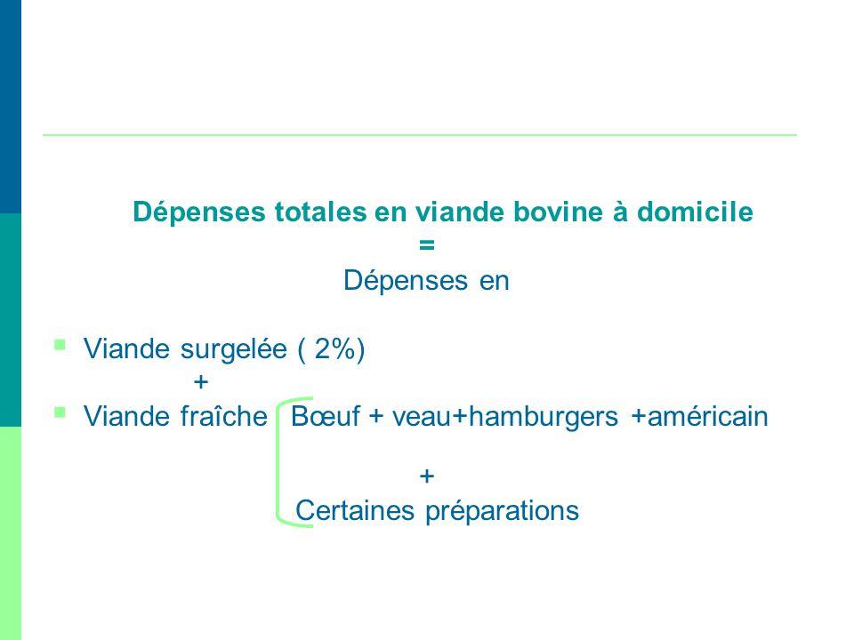 Dépenses totales en viande bovine à domicile = Dépenses en Viande surgelée ( 2%) + Viande fraîche Bœuf + veau+hamburgers +américain + Certaines prépar