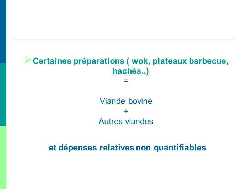 Certaines préparations ( wok, plateaux barbecue, hachés..) = Viande bovine + Autres viandes et dépenses relatives non quantifiables