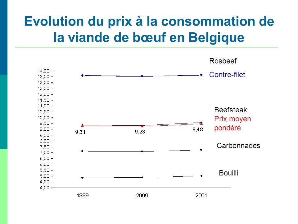 Rosbeef Contre-filet B Beefsteak Prix moyen pondéré Carbonnades Bouilli Evolution du prix à la consommation de la viande de bœuf en Belgique
