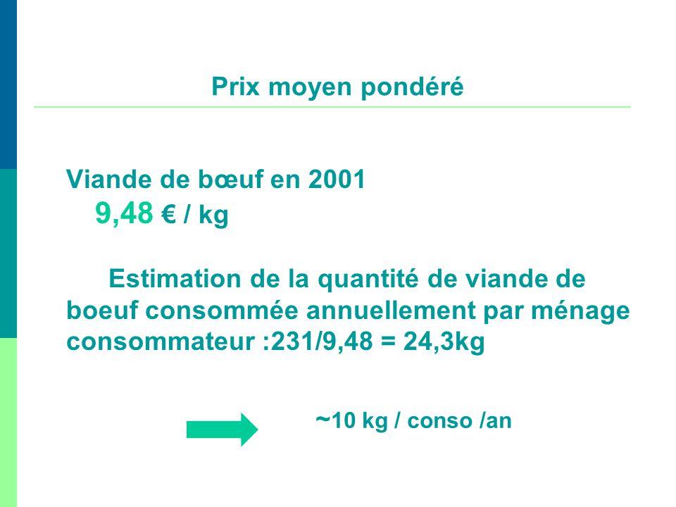 Viande de bœuf en 2001 9,48 / kg Estimation de la quantité de viande de boeuf consommée annuellement par ménage consommateur :231/9,48 = 24,3kg Prix m