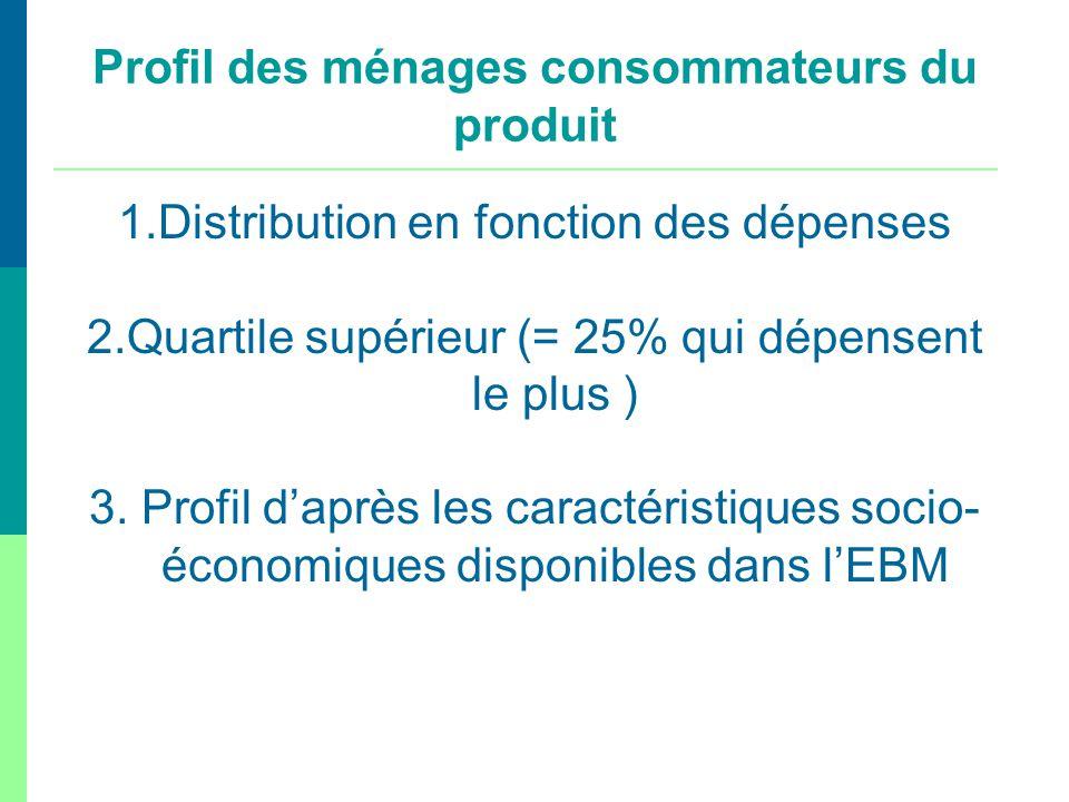 1.Distribution en fonction des dépenses 2.Quartile supérieur (= 25% qui dépensent le plus ) 3. Profil daprès les caractéristiques socio- économiques d