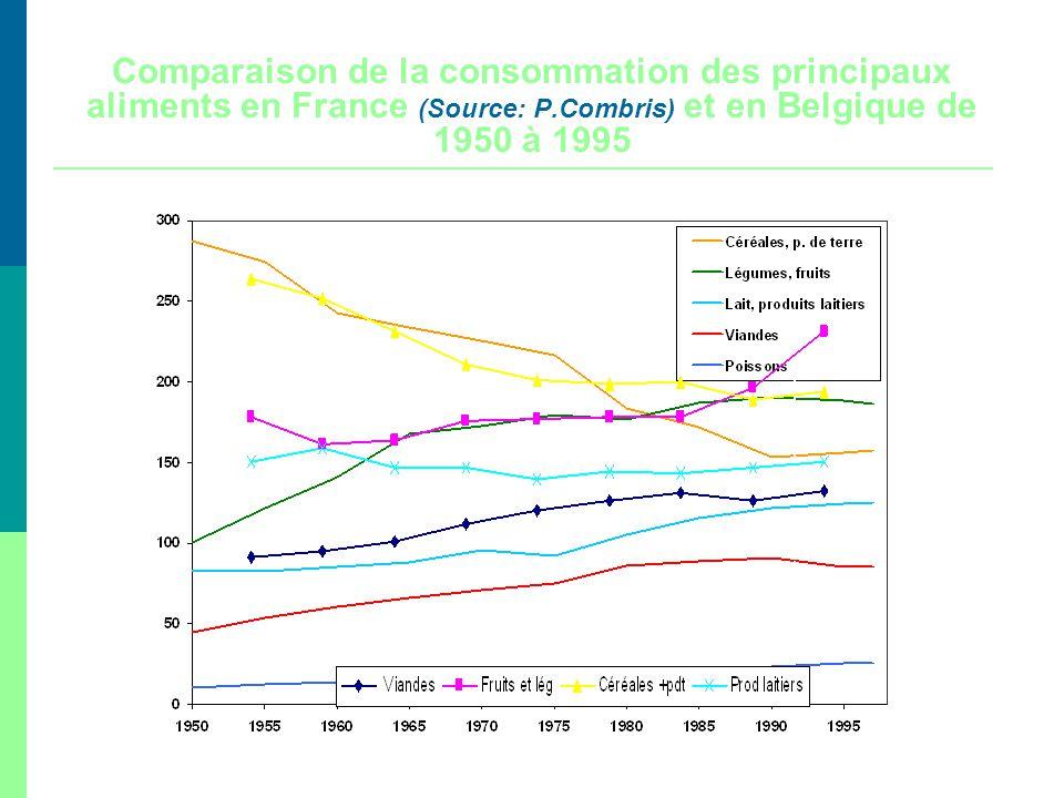 Comparaison de la consommation des principaux aliments en France (Source: P.Combris) et en Belgique de 1950 à 1995 Source : INSEE Annuaire Statistique