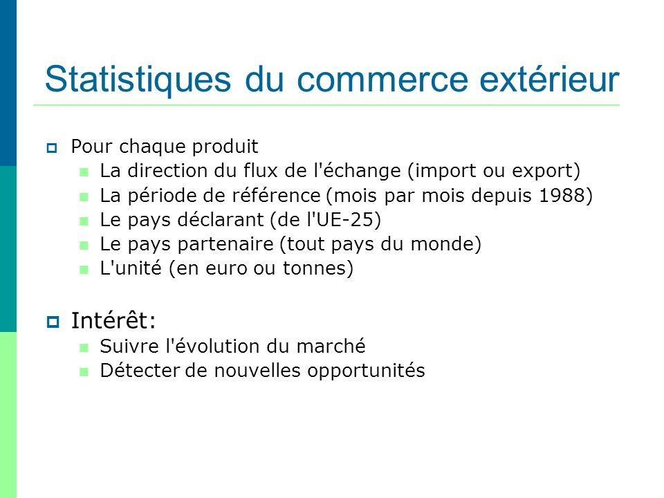 Statistiques du commerce extérieur Pour chaque produit La direction du flux de l'échange (import ou export) La période de référence (mois par mois dep