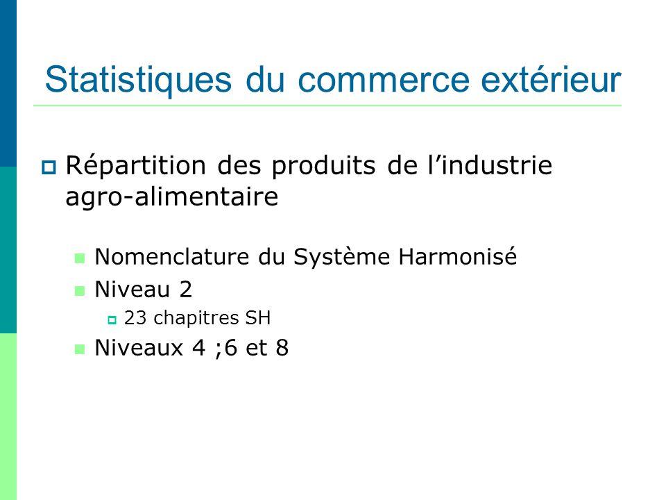 Statistiques du commerce extérieur Répartition des produits de lindustrie agro-alimentaire Nomenclature du Système Harmonisé Niveau 2 23 chapitres SH
