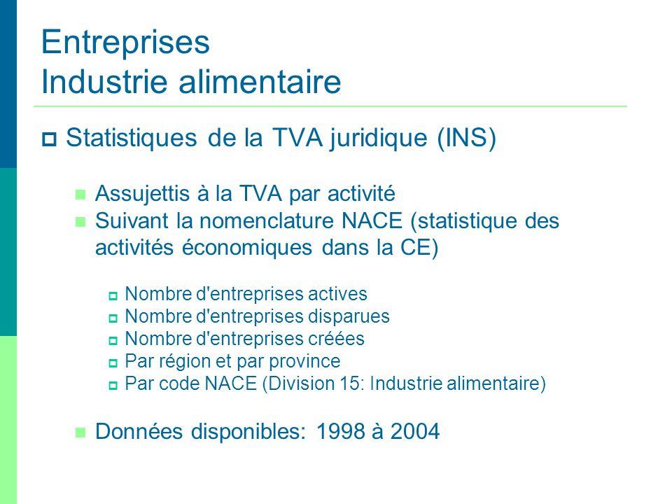 Entreprises Industrie alimentaire Statistiques de la TVA juridique (INS) Assujettis à la TVA par activité Suivant la nomenclature NACE (statistique de