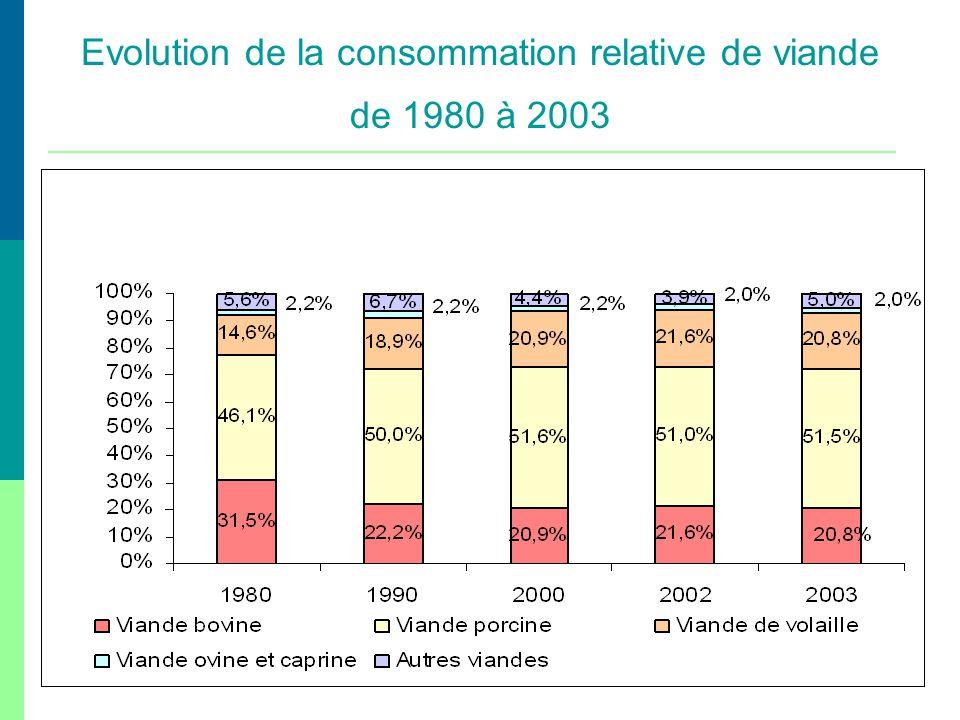 Evolution de la consommation relative de viande de 1980 à 2003