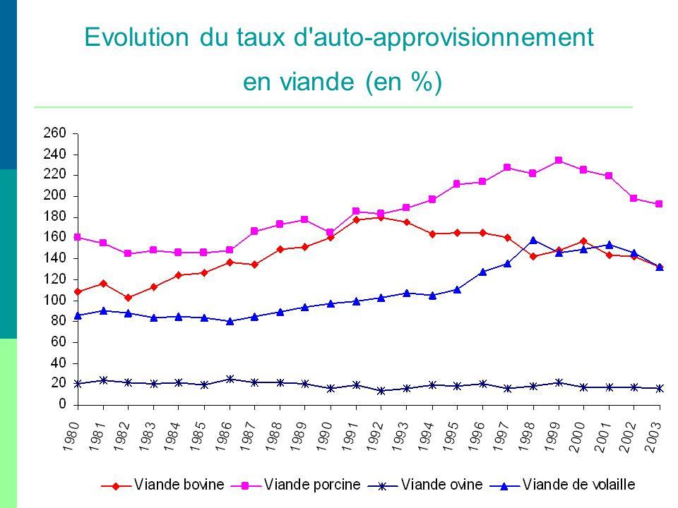 Evolution du taux d'auto-approvisionnement en viande (en %)