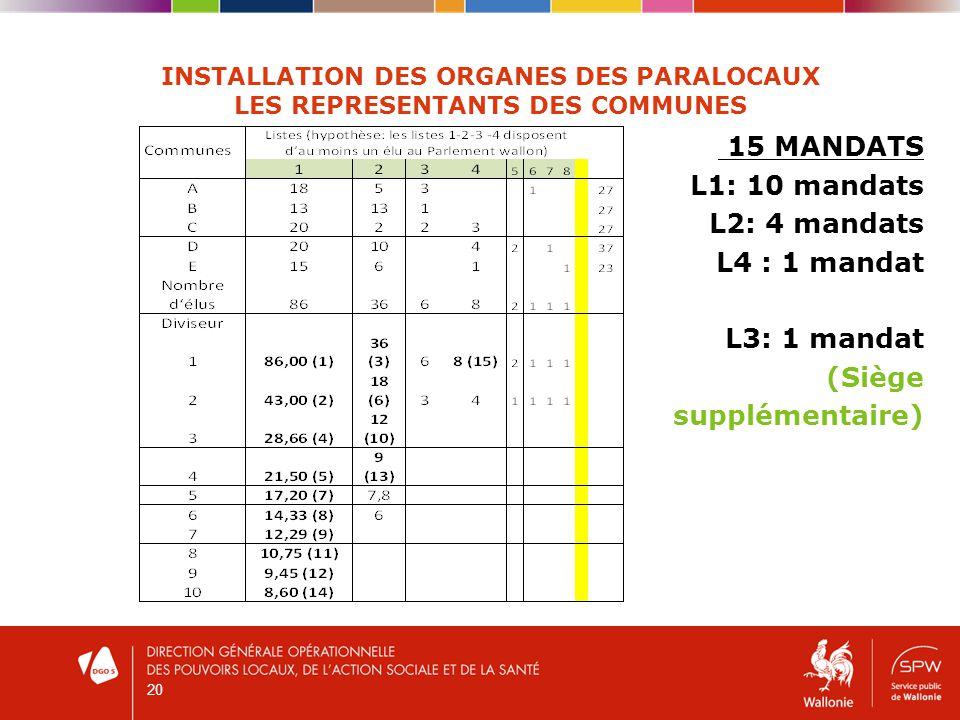 20 INSTALLATION DES ORGANES DES PARALOCAUX LES REPRESENTANTS DES COMMUNES 15 MANDATS L1: 10 mandats L2: 4 mandats L4 : 1 mandat L3: 1 mandat (Siège supplémentaire)