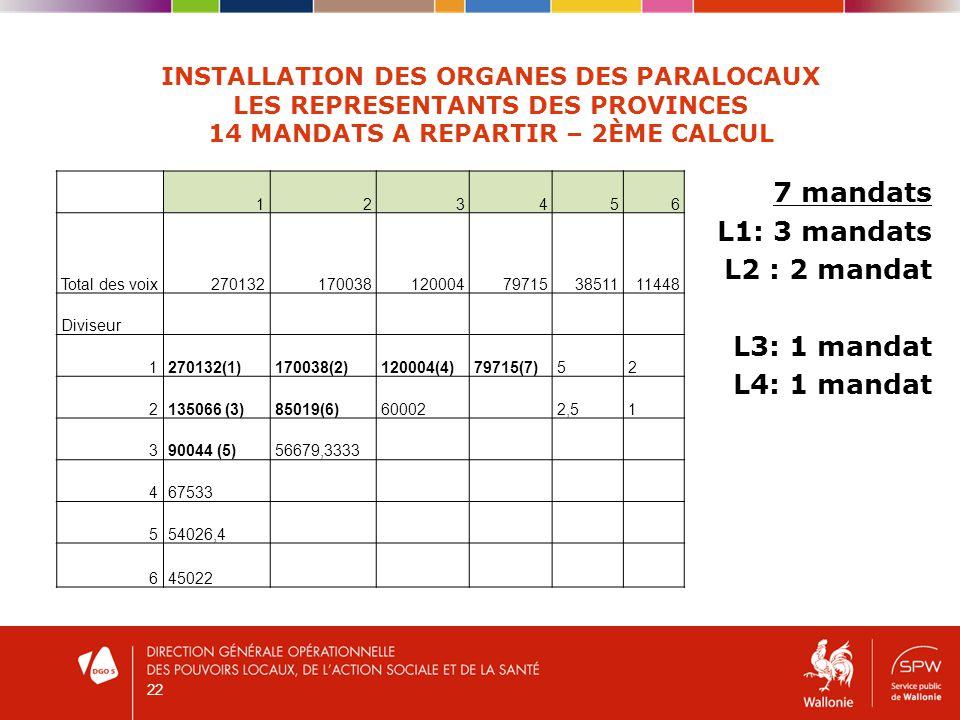 22 INSTALLATION DES ORGANES DES PARALOCAUX LES REPRESENTANTS DES PROVINCES 14 MANDATS A REPARTIR – 2ÈME CALCUL 7 mandats L1: 3 mandats L2 : 2 mandat L3: 1 mandat L4: 1 mandat 123456 Total des voix270132170038120004797153851111448 Diviseur 1270132(1)170038(2)120004(4)79715(7)52 2135066 (3)85019(6)60002 2,51 390044 (5)56679,3333 467533 554026,4 645022