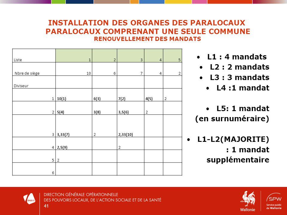 41 INSTALLATION DES ORGANES DES PARALOCAUX PARALOCAUX COMPRENANT UNE SEULE COMMUNE RENOUVELLEMENT DES MANDATS L1 : 4 mandats L2 : 2 mandats L3 : 3 mandats L4 :1 mandat L5: 1 mandat (en surnuméraire) L1-L2(MAJORITE) : 1 mandat supplémentaire Liste12345 Nbre de siège106742 Diviseur 110(1)6(3)7(2)4(5)2 25(4)3(8)3,5(6)2 33,33(7)22,33(10) 42,5(9) 2 52 6