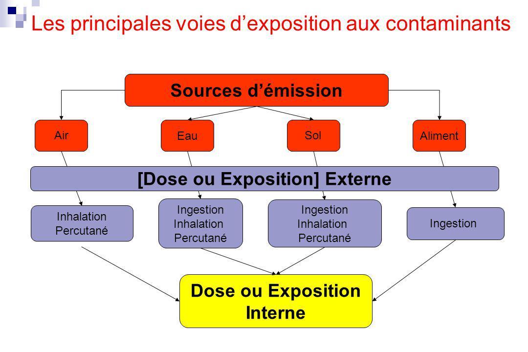 La relation qui lie toxicocinétique et toxicodynamie Clairance Biodisponibilité Dose =X Exposition interne Clairance Biodisponibilité Dose =X AUC