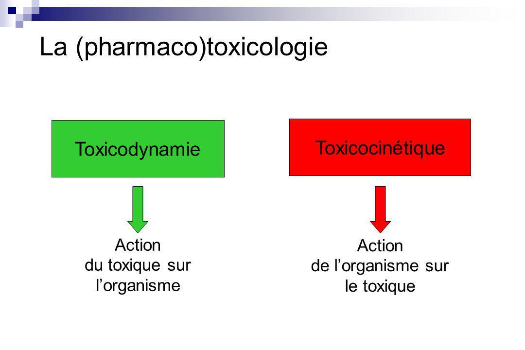La relation qui lie toxicococinétique et toxicodynamie Clairance Biodisponibilité Dose par unité de temps = X Concentration moyenne Propriétés pharmacodynamiques Propriétés pharmacocinétiques