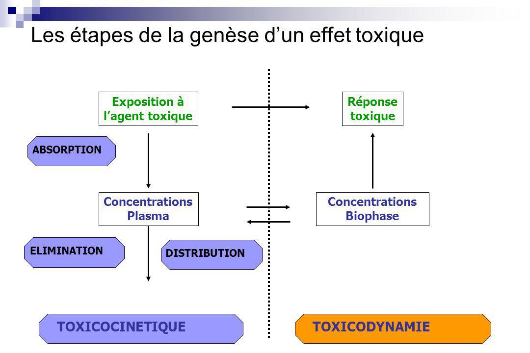 TOXICODYNAMIE Réponse toxique TOXICOCINETIQUE ABSORPTION ELIMINATION DISTRIBUTION Concentrations Plasma Exposition à lagent toxique Concentrations Biophase ?